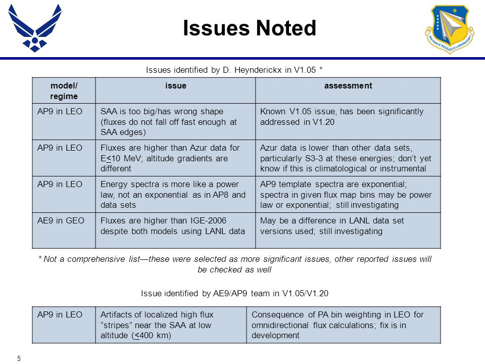 5 Issues identified by D. Heynderickx in V1.05 * * Not a comprehensive list—these were selected as more significant issues, other reported issues will