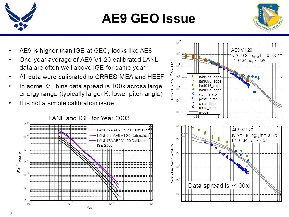 8 AE9 GEO Issue AE9 is higher than IGE at GEO, looks like AE8 One-year average of AE9 V1.20 calibrated LANL data are often well above IGE for same year All data were calibrated to CRRES MEA and HEEF In some K/L bins data spread is 100x across large energy range (typically larger K, lower pitch angle) It is not a simple calibration issue Data spread is ~100x!