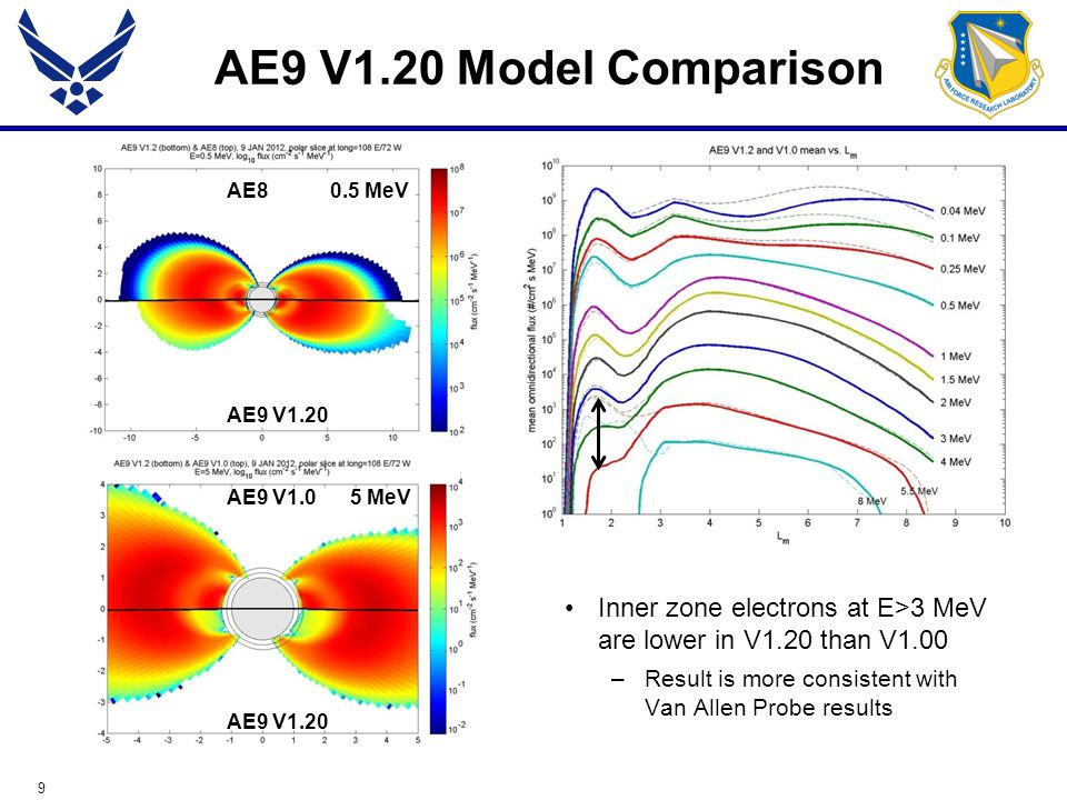 40 Known Issues—V1.0 No reliable data for inner zone electrons at lower energy (<~ 600 keV) –Spectral and spatial extrapolation can lead to large deviations (e.g., comparison to POES and DEMETER data) –No worse than AE8 No data for high energy protons (> 200 MeV) –No data – spectra are extrapolated based on physical models –The primary reason for flying the Relativistic Proton Spectrometer (RPS) on the Van Allen Probes SPMO (plasma oxygen) and SPME (plasma electron) have small errors which do not reflect the uncertainty in the measurements –Not much data (one instrument) with uncorrelated errors –Spectral smoothness was imposed at the expense of clamping the error bar Error in the primary variables  1 (log 50 th percentile) and  2 (log 95 th -50 th percentile) capped at factor of 100 (electrons) and 10 (protons) –Large variations in these quantities can quickly lead to obviously unrealistic variations in fluxes derived from our assumed non-Gaussian distributions –Does not limit representation of space weather variation which is captured in  2 (95 th %) RBSP/Van Allen Probe data will be incorporated into V2.0 and should address many of the V1.0 deficiencies