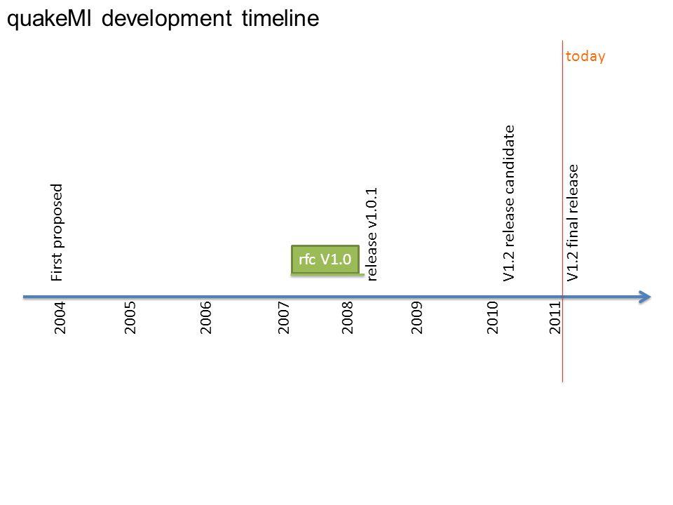 quakeMl development timeline 201120072004 First proposedV1.2 final release rfc V1.0 2008 release v1.0.1 today V1.2 release candidate 2010200520062009