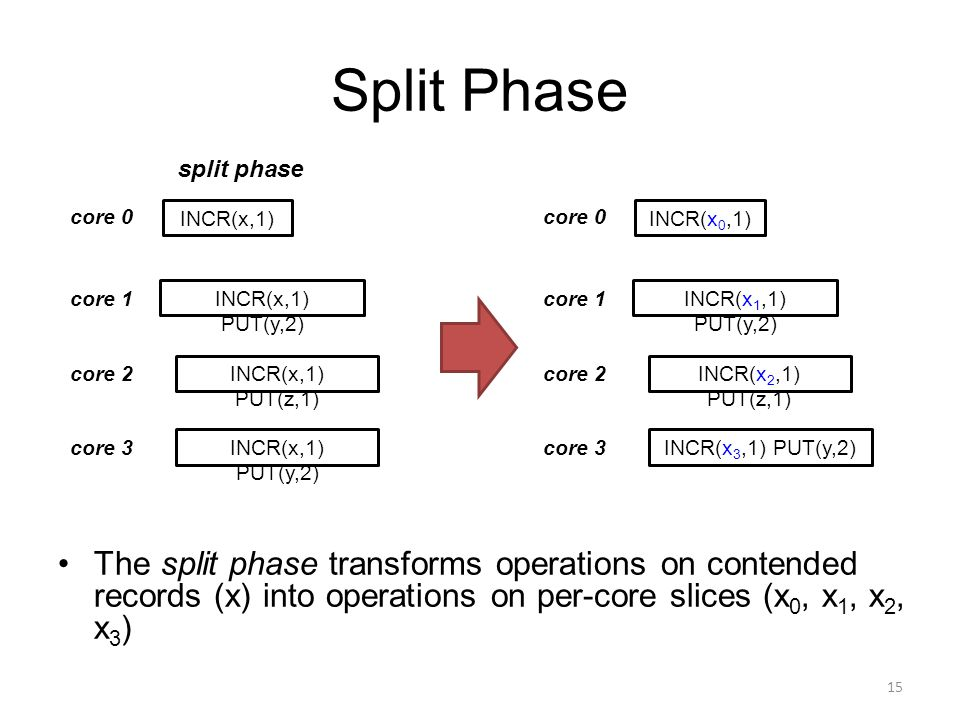 Split Phase core 0 core 1 core 2 INCR(x,1) INCR(x,1) PUT(y,2) INCR(x,1) PUT(z,1) 15 core 3 INCR(x,1) PUT(y,2) core 0 core 1 core 2 INCR(x 0,1) INCR(x 1,1) PUT(y,2) INCR(x 2,1) PUT(z,1) core 3 INCR(x 3,1) PUT(y,2) The split phase transforms operations on contended records (x) into operations on per-core slices (x 0, x 1, x 2, x 3 ) split phase