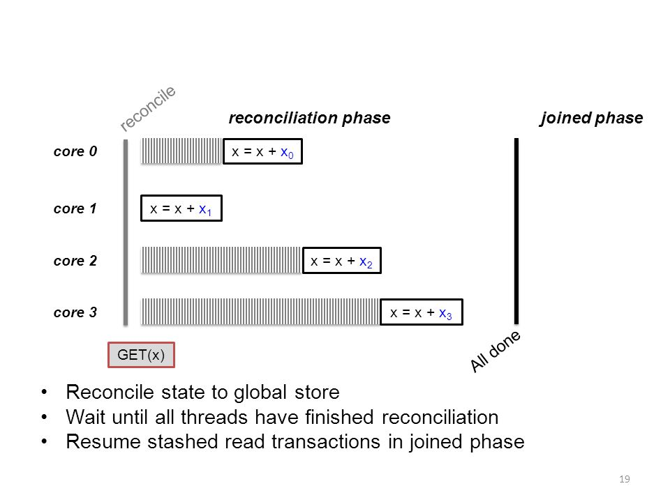 Reconcile state to global store Wait until all threads have finished reconciliation Resume stashed read transactions in joined phase 19 core 0 core 1 core 2 core 3 All done reconcile reconciliation phasejoined phase x = x + x 0 x = x + x 1 x = x + x 2 x = x + x 3 GET(x)