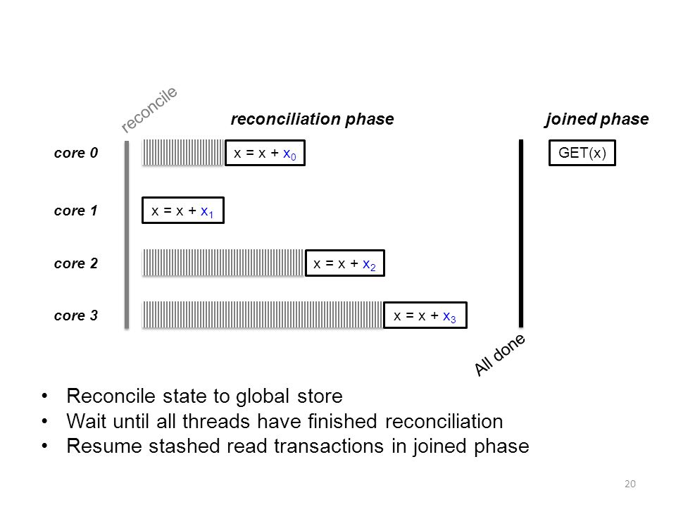 20 core 0 core 1 core 2 core 3 x = x + x 0 x = x + x 1 x = x + x 2 x = x + x 3 reconcile reconciliation phase GET(x) All done joined phase Reconcile state to global store Wait until all threads have finished reconciliation Resume stashed read transactions in joined phase