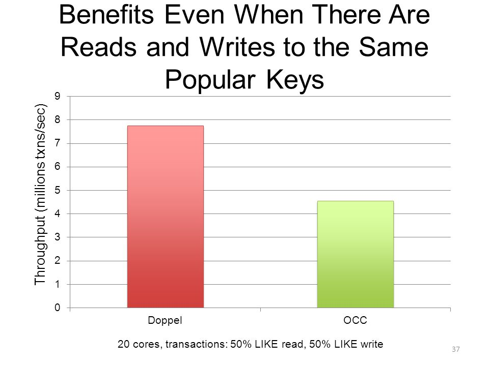 Benefits Even When There Are Reads and Writes to the Same Popular Keys 37 Throughput (millions txns/sec) 20 cores, transactions: 50% LIKE read, 50% LIKE write