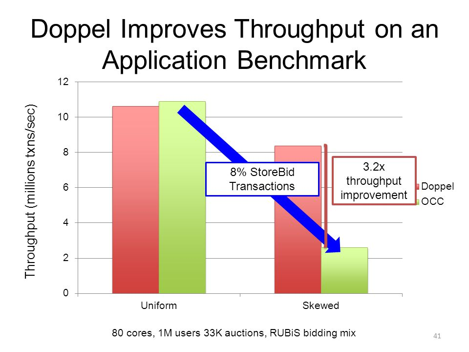 Doppel Improves Throughput on an Application Benchmark 41 Throughput (millions txns/sec) 80 cores, 1M users 33K auctions, RUBiS bidding mix 8% StoreBi