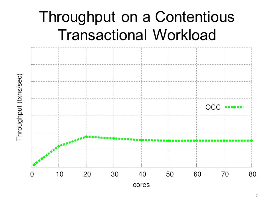 Throughput on a Contentious Transactional Workload 7