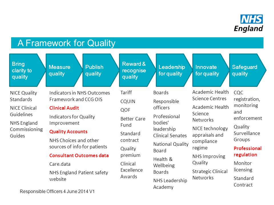 A Framework for Quality Bring clarity to quality Measure quality Publish quality Reward & recognise quality Leadership for quality Innovate for quality NICE Quality Standards NICE Clinical Guidelines NHS England Commissioning Guides Indicators in NHS Outcomes Framework and CCG OIS Clinical Audit Indicators for Quality Improvement Quality Accounts NHS Choices and other sources of info for patients Consultant Outcomes data Care.data NHS England Patient safety website Tariff CQUIN QOF Better Care Fund Standard contract Quality premium Clinical Excellence Awards Boards Responsible officers Professional bodies' leadership Clinical Senates National Quality Board Health & Wellbeing Boards NHS Leadership Academy Academic Health Science Centres Academic Health Science Networks NICE technology appraisals and compliance regime NHS Improving Quality Strategic Clinical Networks Safeguard quality CQC registration, monitoring and enforcement Quality Surveillance Groups Professional regulation Monitor licensing Standard Contract Responsible Officers 4 June 2014 V1