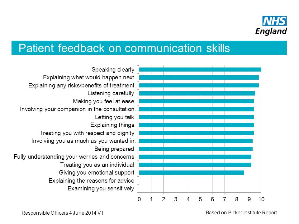 Patient feedback on communication skills Based on Picker Institute Report Responsible Officers 4 June 2014 V1