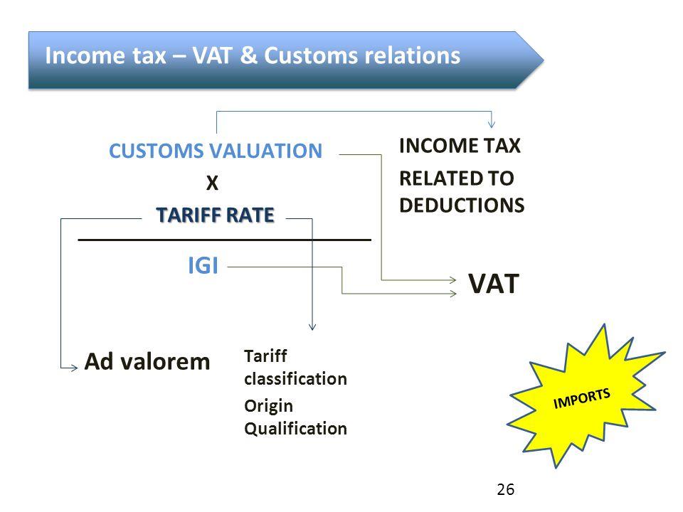 CUSTOMS VALUATION X TARIFF RATE IGI Ad valorem Tariff classification Origin Qualification VAT INCOME TAX RELATED TO DEDUCTIONS 26 Income tax – VAT & Customs relations IMPORTS
