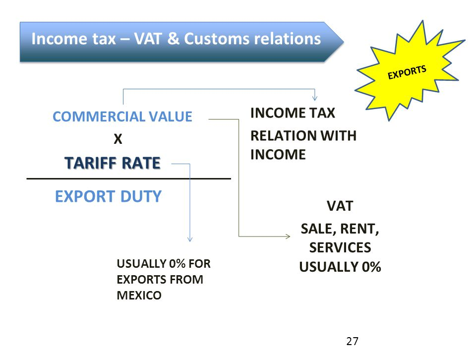 COMMERCIAL VALUE X TARIFF RATE EXPORT DUTY USUALLY 0% FOR EXPORTS FROM MEXICO VAT SALE, RENT, SERVICES USUALLY 0% INCOME TAX RELATION WITH INCOME 27 I