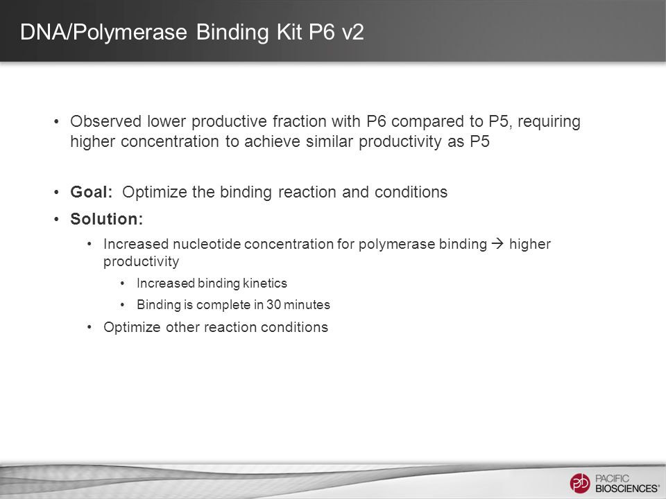 DNA/Polymerase Binding Kit P6 v2 Observed lower productive fraction with P6 compared to P5, requiring higher concentration to achieve similar productivity as P5 Goal: Optimize the binding reaction and conditions Solution: Increased nucleotide concentration for polymerase binding  higher productivity Increased binding kinetics Binding is complete in 30 minutes Optimize other reaction conditions