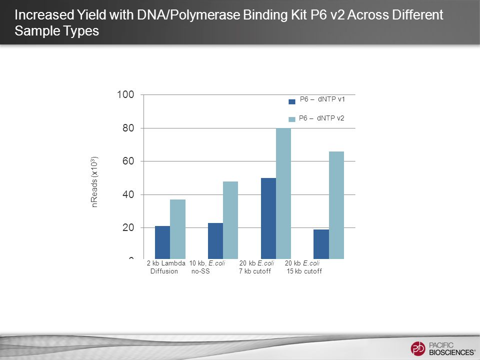 Increased Yield with DNA/Polymerase Binding Kit P6 v2 Across Different Sample Types nReads (x10 3 ) P6 – dNTP v1 P6 – dNTP v2 2 kb Lambda 10 kb, E.coli 20 kb E.coli 20 kb E.coli Diffusion no-SS 7 kb cutoff 15 kb cutoff