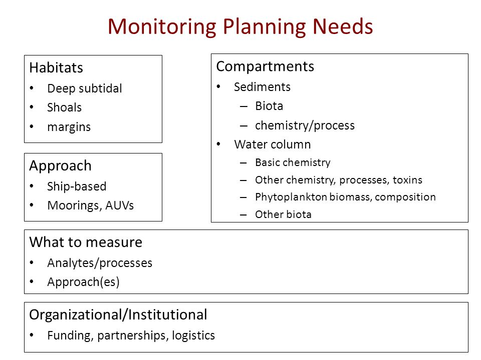 Monitoring Planning Needs Habitats Deep subtidal Shoals margins Compartments Sediments – Biota – chemistry/process Water column – Basic chemistry – Other chemistry, processes, toxins – Phytoplankton biomass, composition – Other biota Approach Ship-based Moorings, AUVs What to measure Analytes/processes Approach(es) Organizational/Institutional Funding, partnerships, logistics