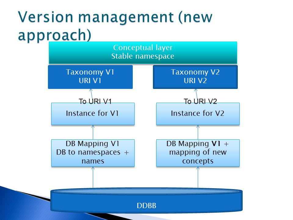 Taxonomy V1 URI V1 Instance for V1 To URI V1 DDBB DB Mapping V1 DB to namespaces + names DB Mapping V1 DB to namespaces + names Taxonomy V2 URI V2 Instance for V2 To URI V2 DB Mapping V1 + mapping of new concepts Conceptual layer Stable namespace Conceptual layer Stable namespace