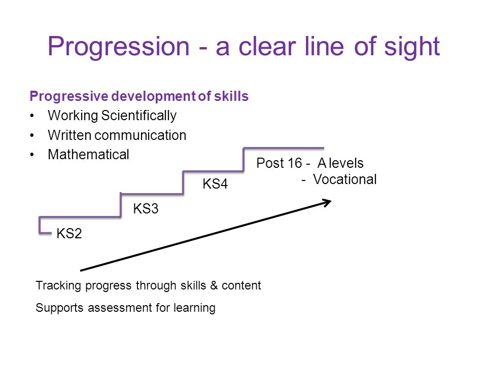 Progression - a clear line of sight Progressive development of skills Working Scientifically Written communication Mathematical KS2 KS3 KS4 Post 16 -