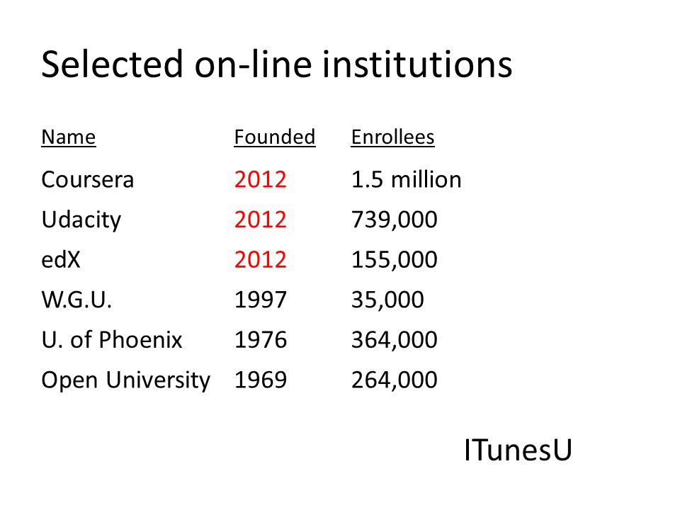 Selected on-line institutions NameFoundedEnrollees Coursera20121.5 million Udacity2012739,000 edX2012155,000 W.G.U.199735,000 U.