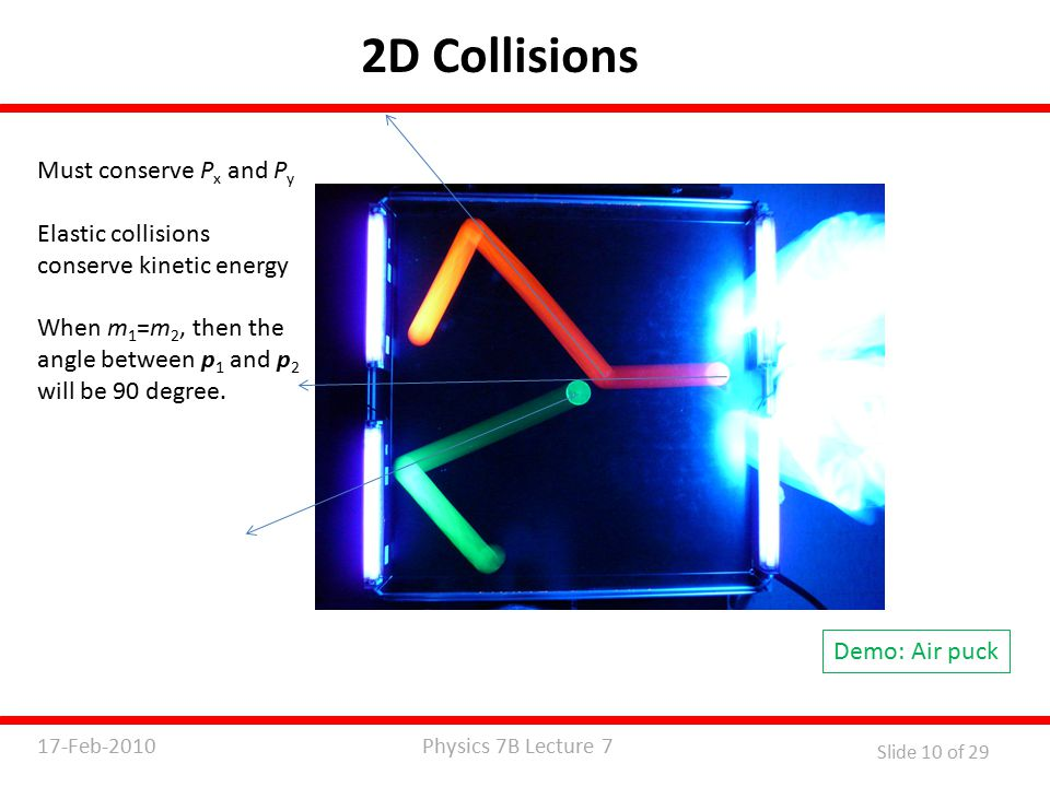 Physics 7B Lecture 717-Feb-2010 Slide 10 of 29 2D Collisions Demo: Air puck Must conserve P x and P y Elastic collisions conserve kinetic energy When m 1 =m 2, then the angle between p 1 and p 2 will be 90 degree.