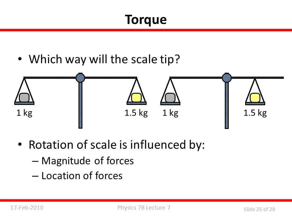 Physics 7B Lecture 717-Feb-2010 Slide 25 of 29 Torque Which way will the scale tip.