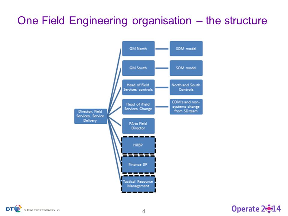 © British Telecommunications plc 4 One Field Engineering organisation – the structure