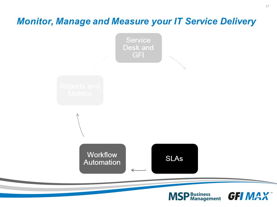 17 Monitor, Manage and Measure your IT Service Delivery Service Desk and GFI Services and Bundles SLAs Workflow Automation Reports and Metrics