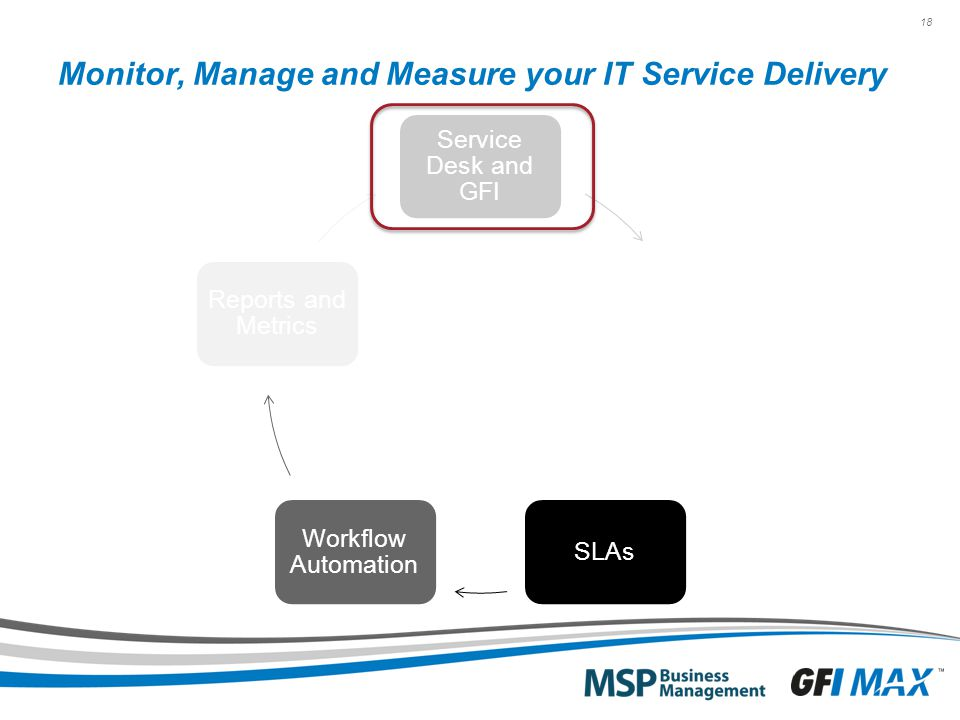 18 Monitor, Manage and Measure your IT Service Delivery Service Desk and GFI Services and Bundles SLAs Workflow Automation Reports and Metrics
