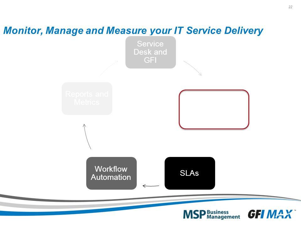 22 Monitor, Manage and Measure your IT Service Delivery Service Desk and GFI Services and Bundles SLAs Workflow Automation Reports and Metrics