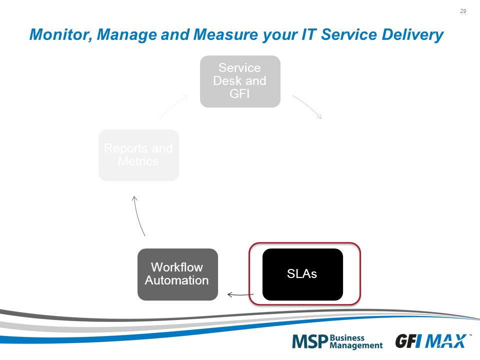 29 Monitor, Manage and Measure your IT Service Delivery Service Desk and GFI Services and Bundles SLAs Workflow Automation Reports and Metrics