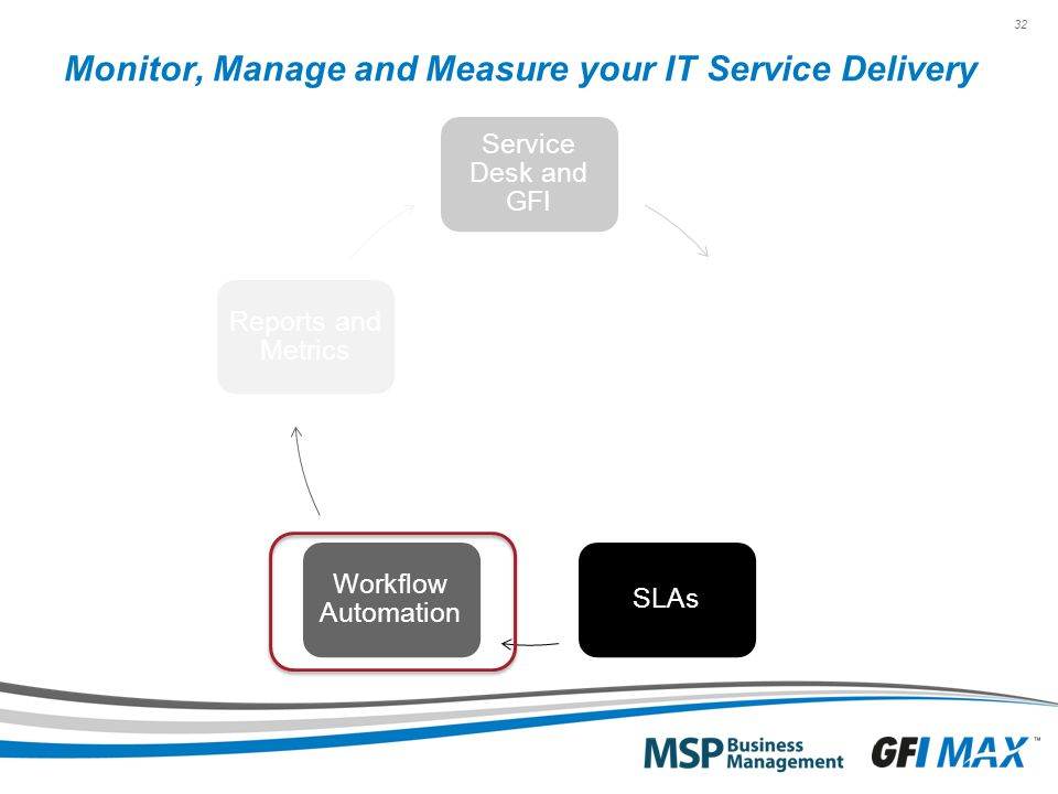 32 Monitor, Manage and Measure your IT Service Delivery Service Desk and GFI Services and Bundles SLAs Workflow Automation Reports and Metrics