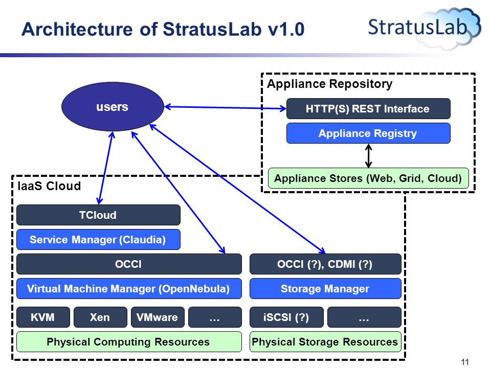 11 Architecture of StratusLab v1.0 IaaS Cloud Virtual Machine Manager (OpenNebula) OCCI Physical Computing Resources VMware Service Manager (Claudia) TCloud Storage Manager OCCI ( ), CDMI ( ) iSCSI ( )KVMXen… Physical Storage Resources … Appliance Repository Appliance Registry HTTP(S) REST Interface Appliance Stores (Web, Grid, Cloud) users