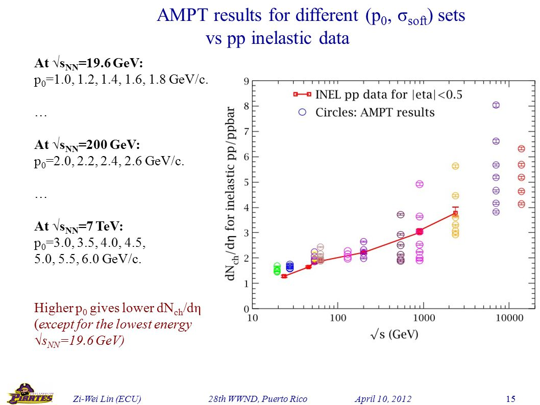 Zi-Wei Lin (ECU) 28th WWND, Puerto Rico April 10, 2012 15 At √s NN =19.6 GeV: p 0 =1.0, 1.2, 1.4, 1.6, 1.8 GeV/c.