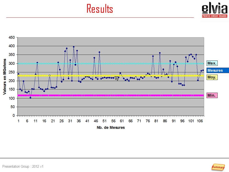 Presentation Group : 2012 v1 Results