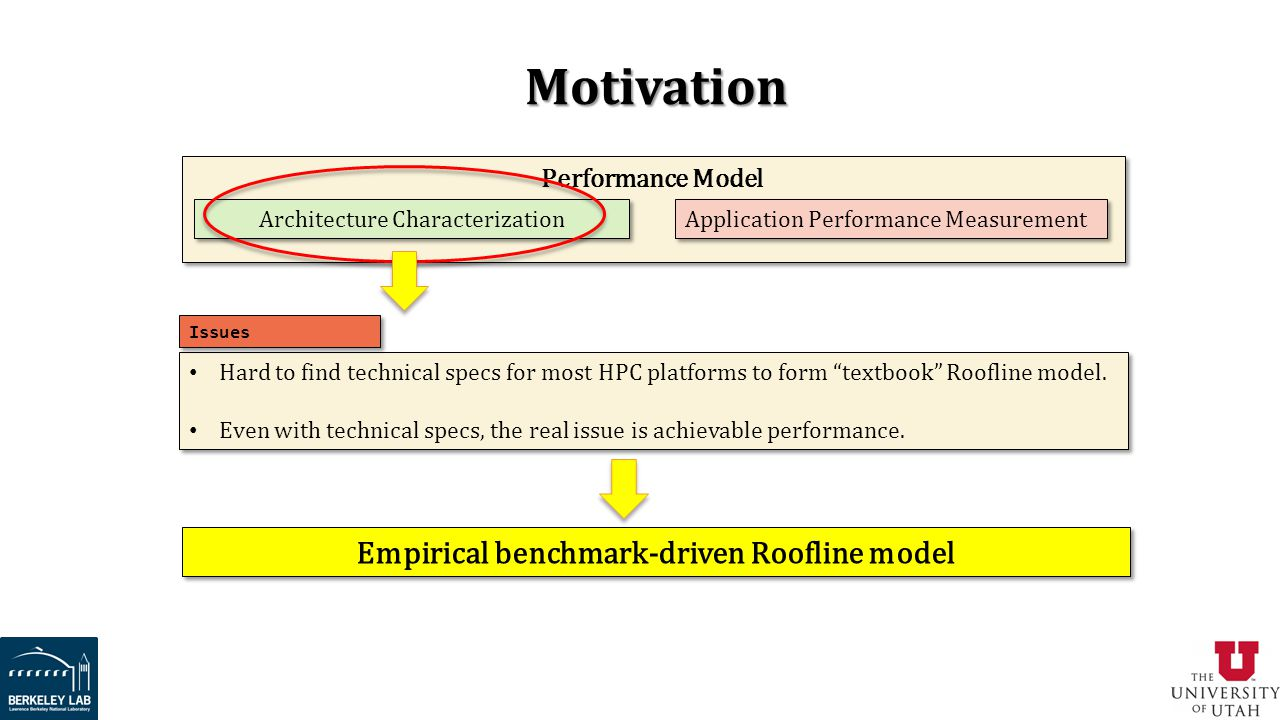 Motivation Performance Model Architecture Characterization Application Performance Measurement Hard to find technical specs for most HPC platforms to