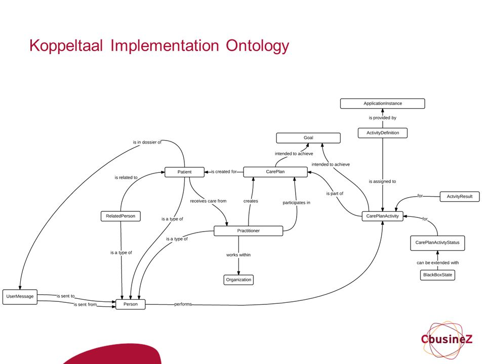 Koppeltaal Implementation Ontology