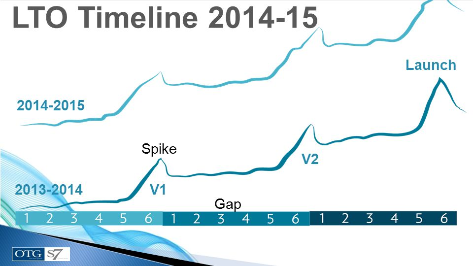 Launch 21 Gap V2 V1 Spike 2013-2014 2014-2015 LTO Timeline 2014-15