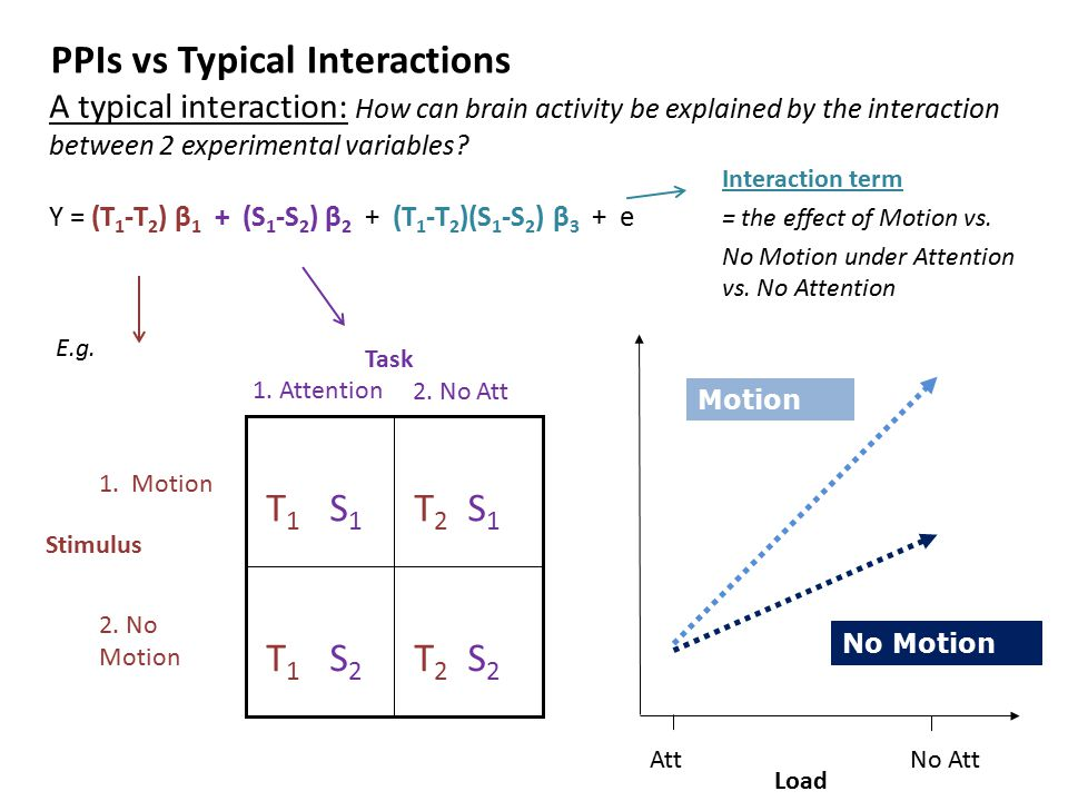 PPIs vs Typical Interactions A PPI: Replace one of the exp.