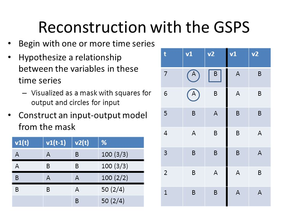 Reconstruction with the GSPS Begin with one or more time series Hypothesize a relationship between the variables in these time series – Visualized as a mask with squares for output and circles for input Construct an input-output model from the mask tv1v2v1v2 7ABAB 6ABAB 5BABB 4ABBA 3BBBA 2BAAB 1BBAA v1(t)v1(t-1)v2(t)% AAB100 (3/3) ABB BAA100 (2/2) BBA50 (2/4) B