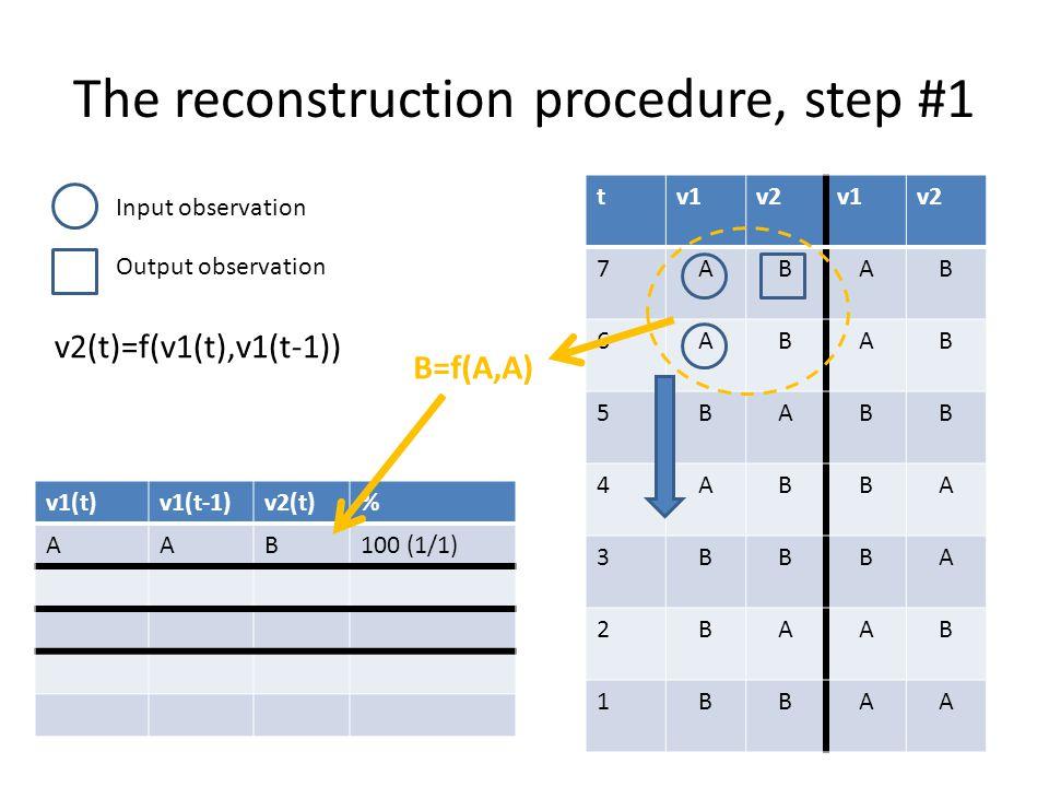 The reconstruction procedure, step #2 tv1v2v1v2 7ABAB 6ABAB 5BABB 4ABBA 3BBBA 2BAAB 1BBAA v1(t)v1(t-1)v2(t)% AAB100 (1/1) ABB Input observation Output observation v2(t)=f(v1(t),v1(t-1)) B=f(A,B)