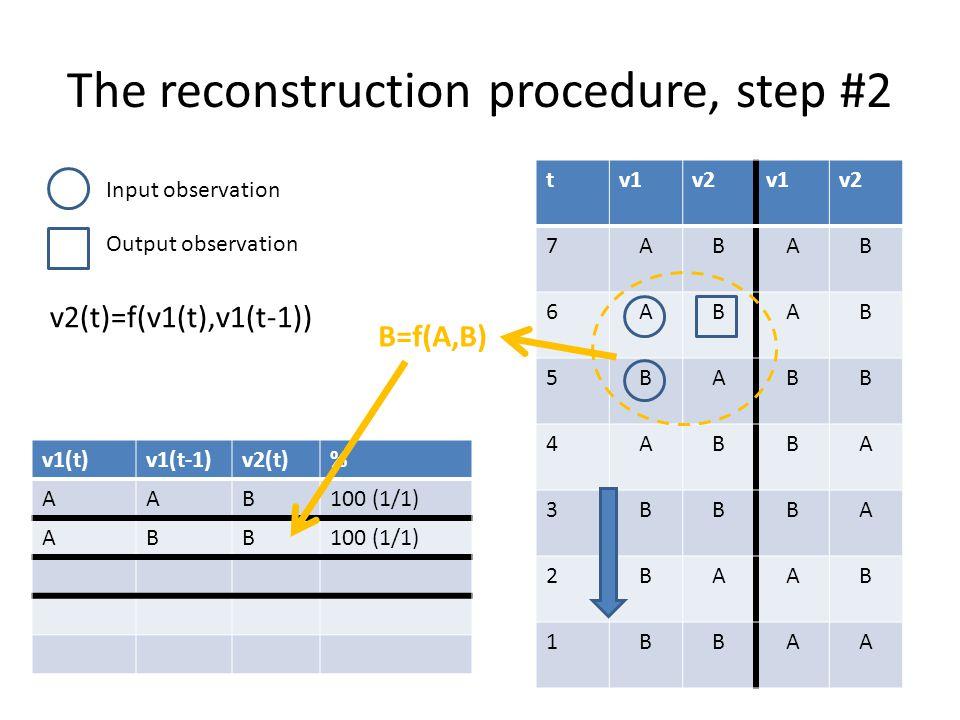 The reconstruction procedure, step #3 tv1v2v1v2 7ABAB 6ABAB 5BABB 4ABBA 3BBBA 2BAAB 1BBAA v1(t)v1(t-1)v2(t)% AAB100 (1/1) ABB BAA Input observation Output observation v2(t)=f(v1(t),v1(t-1)) A=f(B,A)