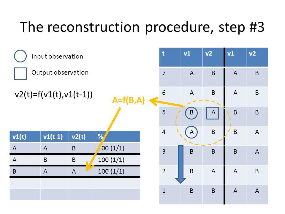 The reconstruction procedure, step #3 tv1v2v1v2 7ABAB 6ABAB 5BABB 4ABBA 3BBBA 2BAAB 1BBAA v1(t)v1(t-1)v2(t)% AAB100 (1/1) ABB BAA Input observation Ou