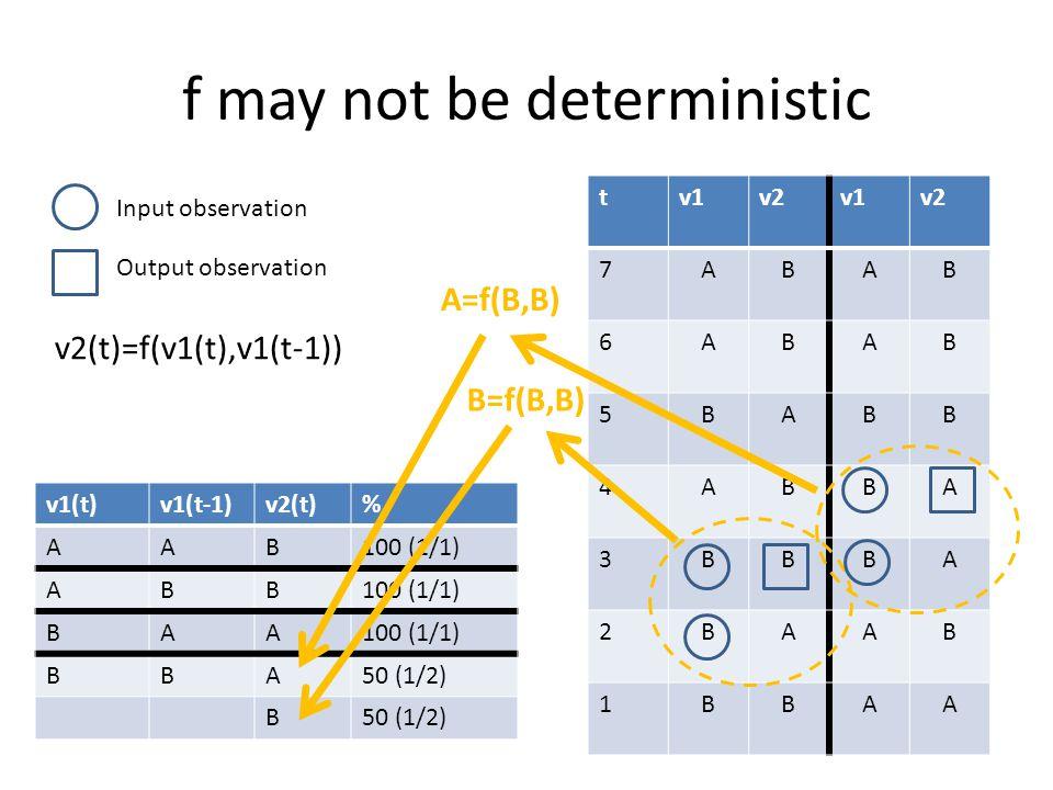 f may not be deterministic tv1v2v1v2 7ABAB 6ABAB 5BABB 4ABBA 3BBBA 2BAAB 1BBAA v1(t)v1(t-1)v2(t)% AAB100 (1/1) ABB BAA BBA50 (1/2) B Input observation