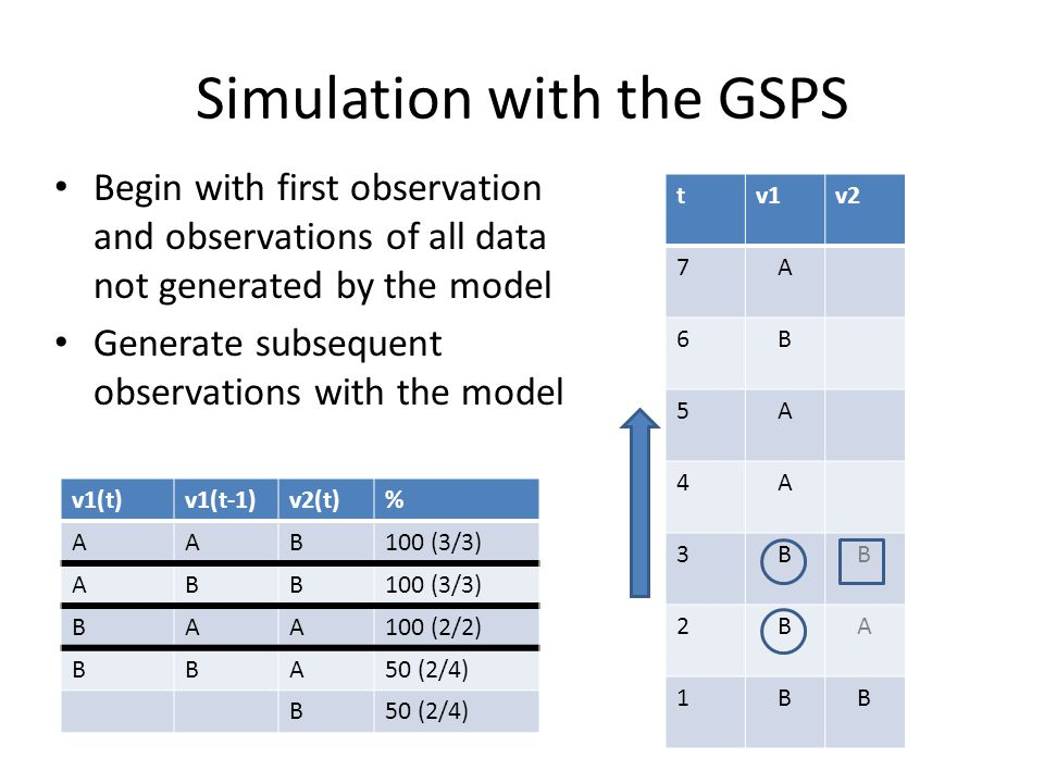 A simulation with the GSPS, step #1 First observation is v1(t)=v1(t-1)=B Outcome is A with 50% change and B with 50 % – A selected at random tv1v2 7A 6B 5A 4A 3B 2BA 1BB v1(t)v1(t-1)v2(t)% AAB100 (3/3) ABB BAA100 (2/2) BBA50 (2/4) B