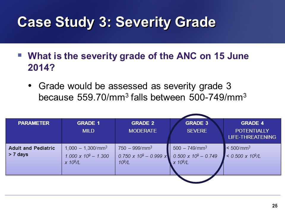 Case Study 3: Severity Grade  What is the severity grade of the ANC on 15 June 2014? Grade would be assessed as severity grade 3 because 559.70/mm 3