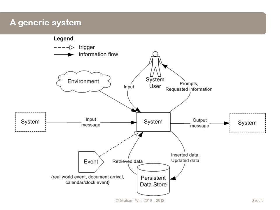 A generic system © Graham Witt 2010 - 2012Slide 8