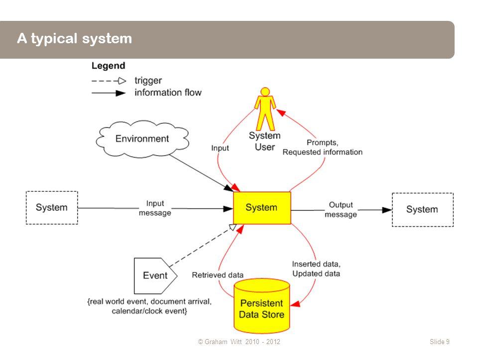 This system © Graham Witt 2010 - 2012Slide 10