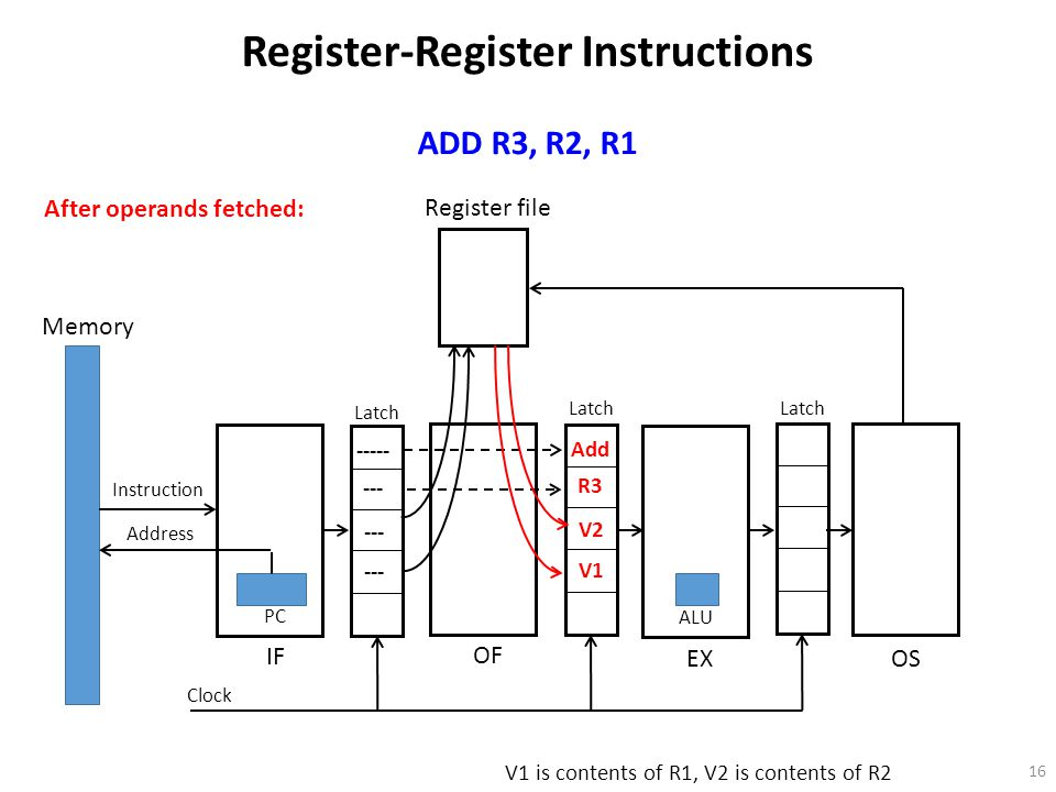 16 Register file Memory Instruction Address PC OF IF EX OS Latch Clock ALU Register-Register Instructions ADD R3, R2, R1 ----- --- After operands fetched: Add R3 V2 V1 V1 is contents of R1, V2 is contents of R2