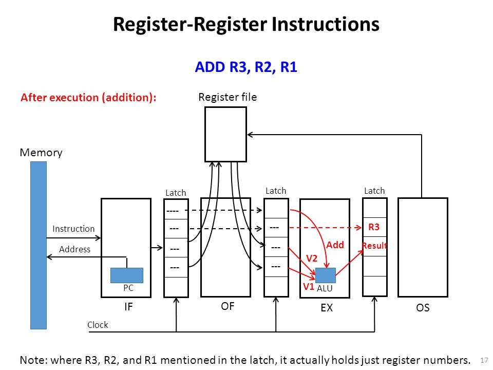 17 Register file Memory Instruction Address PC OF IF EX OS Latch Clock ALU Register-Register Instructions ADD R3, R2, R1 ---- --- After execution (addition): Note: where R3, R2, and R1 mentioned in the latch, it actually holds just register numbers.