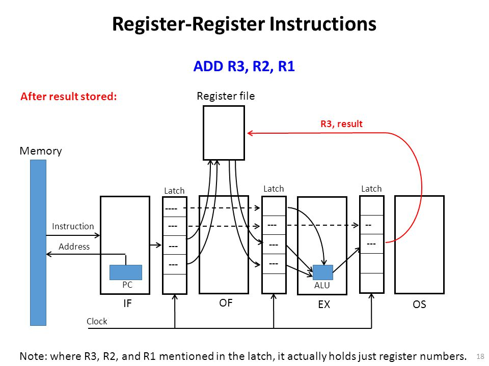 18 Register file Memory Instruction Address PC OF IF EX OS Latch Clock ALU Register-Register Instructions ADD R3, R2, R1 ---- --- After result stored: Note: where R3, R2, and R1 mentioned in the latch, it actually holds just register numbers.