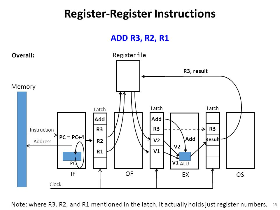 19 Register file Memory Instruction Address PC OF IF EX OS Latch Clock ALU Register-Register Instructions ADD R3, R2, R1 Overall: Note: where R3, R2, and R1 mentioned in the latch, it actually holds just register numbers.