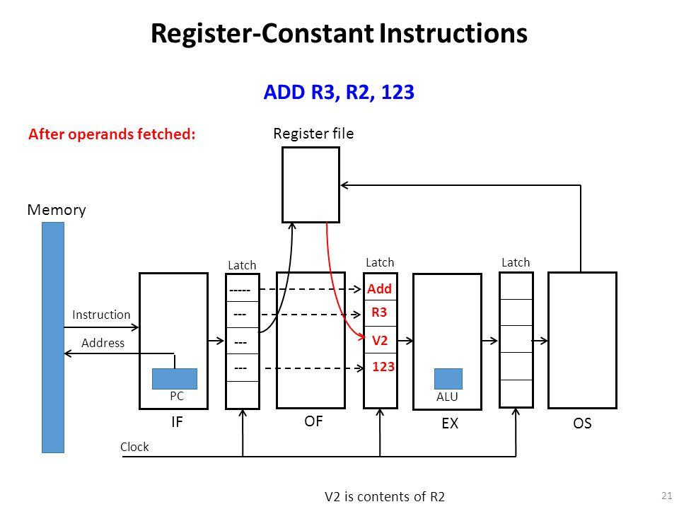 21 Register file Memory Instruction Address PC OF IF EX OS Latch Clock ALU Register-Constant Instructions ADD R3, R2, 123 ----- --- After operands fetched: Add R3 V2 123 V2 is contents of R2