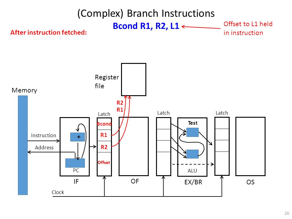 26 Register file Memory Instruction Address PC OF IF EX/BR OS Latch Clock ALU (Complex) Branch Instructions Bcond R1, R2, L1 Bcond R1 R2 Offset After instruction fetched: R2 Offset to L1 held in instruction R1 Test +